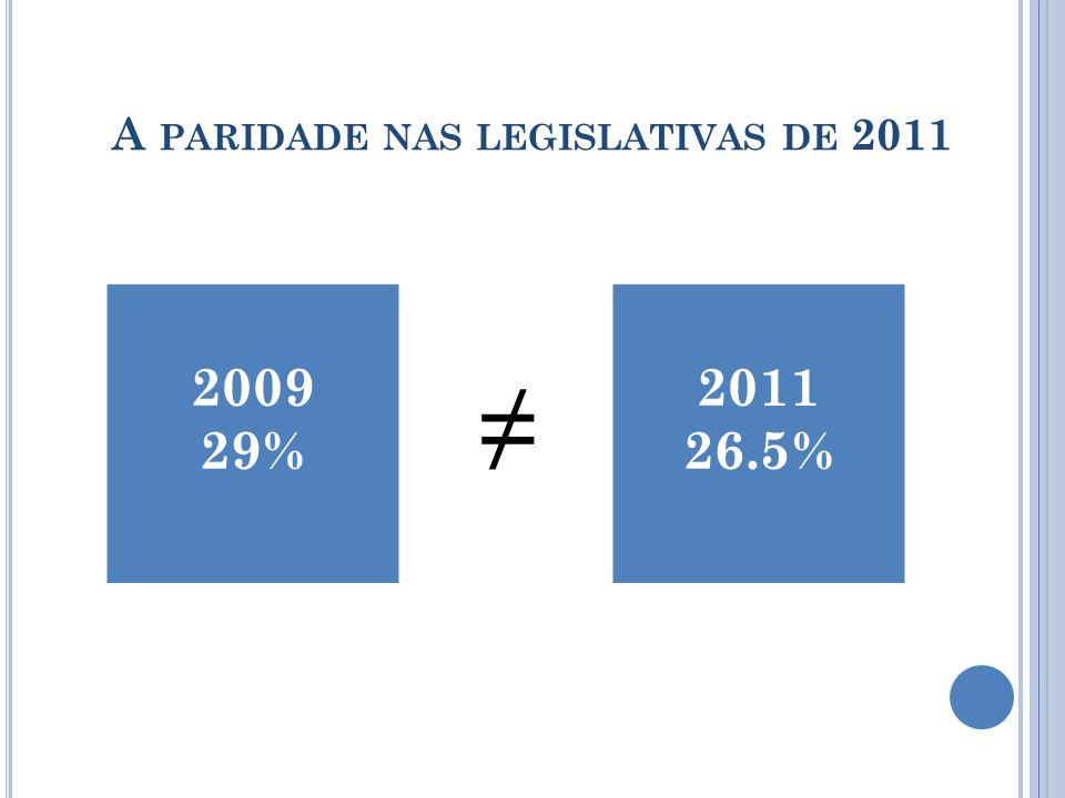 A PARIDADE NAS LEGISLATIVAS DE 2011 2009 29% 2011 26.5%