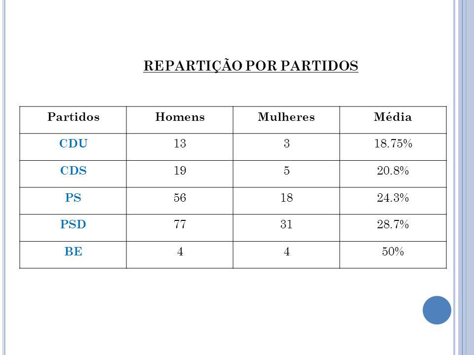 PartidosHomensMulheresMédia CDU 13318.75% CDS 19520.8% PS 561824.3% PSD 773128.7% BE 4450% REPARTIÇÃO POR PARTIDOS