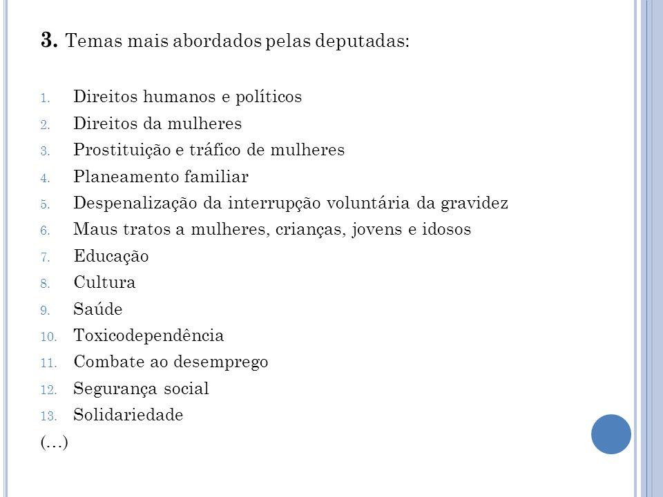 3. Temas mais abordados pelas deputadas: 1. Direitos humanos e políticos 2.