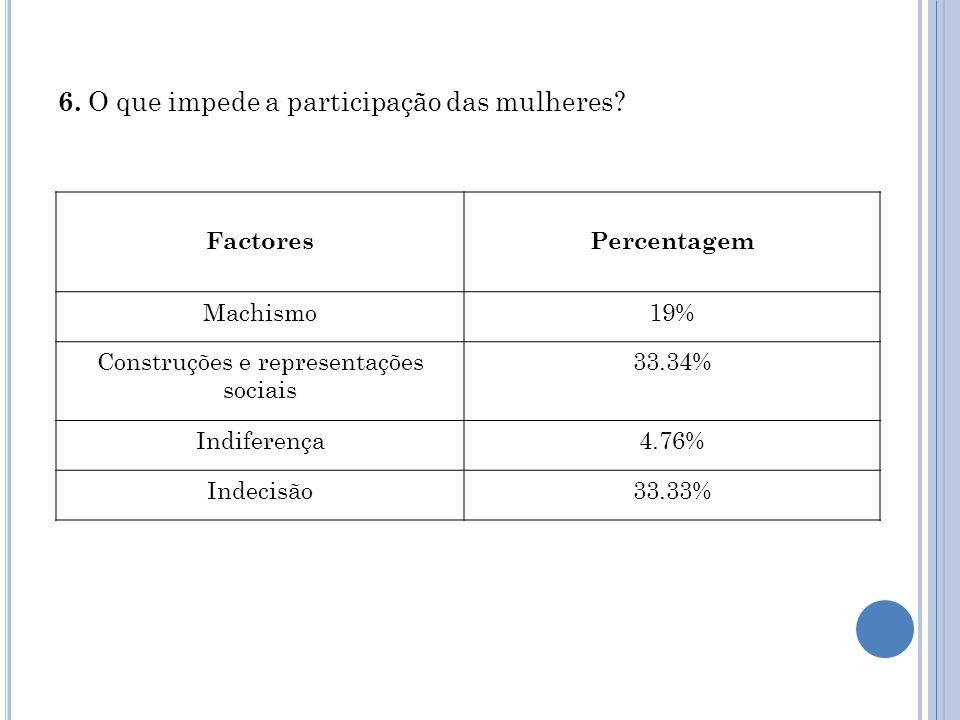 6. O que impede a participação das mulheres.