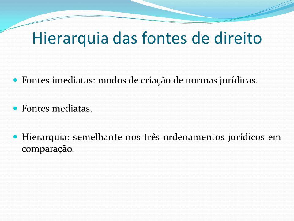 Hierarquia das fontes de direito Fontes imediatas: modos de criação de normas jurídicas. Fontes mediatas. Hierarquia: semelhante nos três ordenamentos