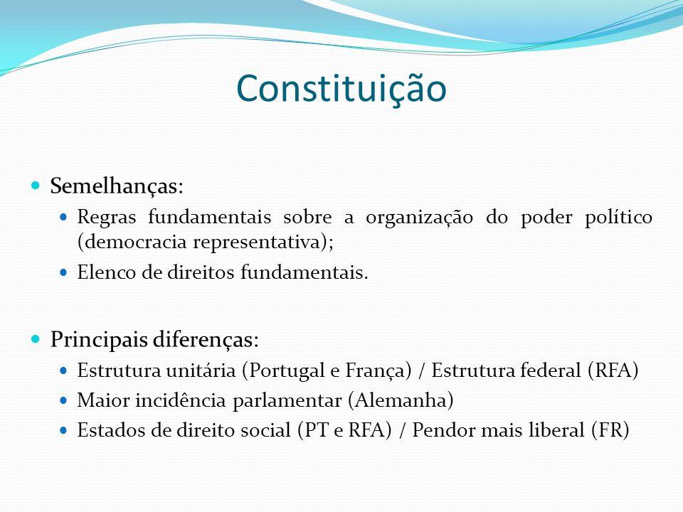 Constituição Semelhanças: Regras fundamentais sobre a organização do poder político (democracia representativa); Elenco de direitos fundamentais. Prin