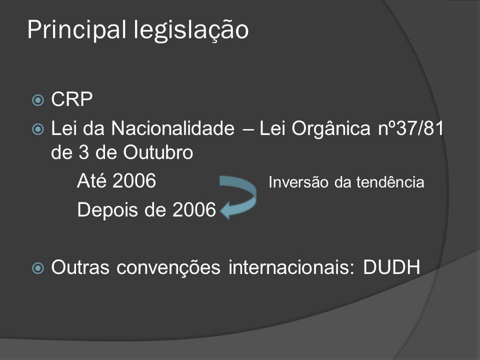 Principal legislação CRP Lei da Nacionalidade – Lei Orgânica nº37/81 de 3 de Outubro Até 2006 Inversão da tendência Depois de 2006 Outras convenções i