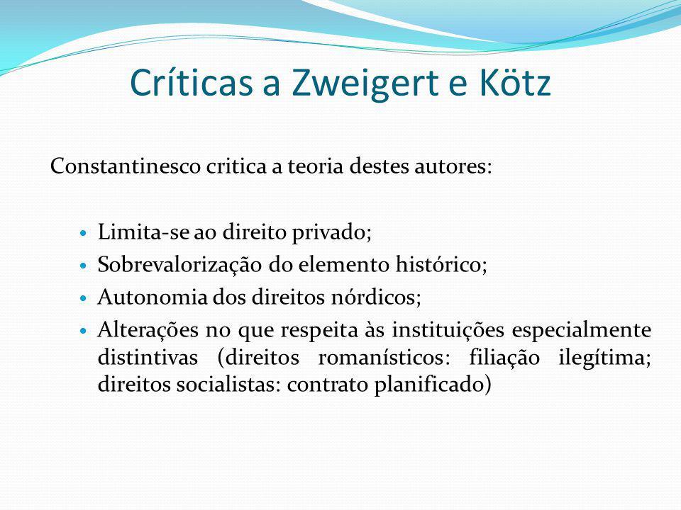 Críticas a Zweigert e Kötz Constantinesco critica a teoria destes autores: Limita-se ao direito privado; Sobrevalorização do elemento histórico; Auton