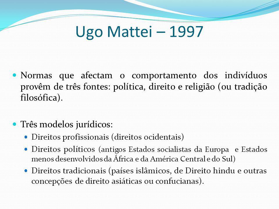 Ugo Mattei – 1997 Normas que afectam o comportamento dos indivíduos provêm de três fontes: política, direito e religião (ou tradição filosófica). Três