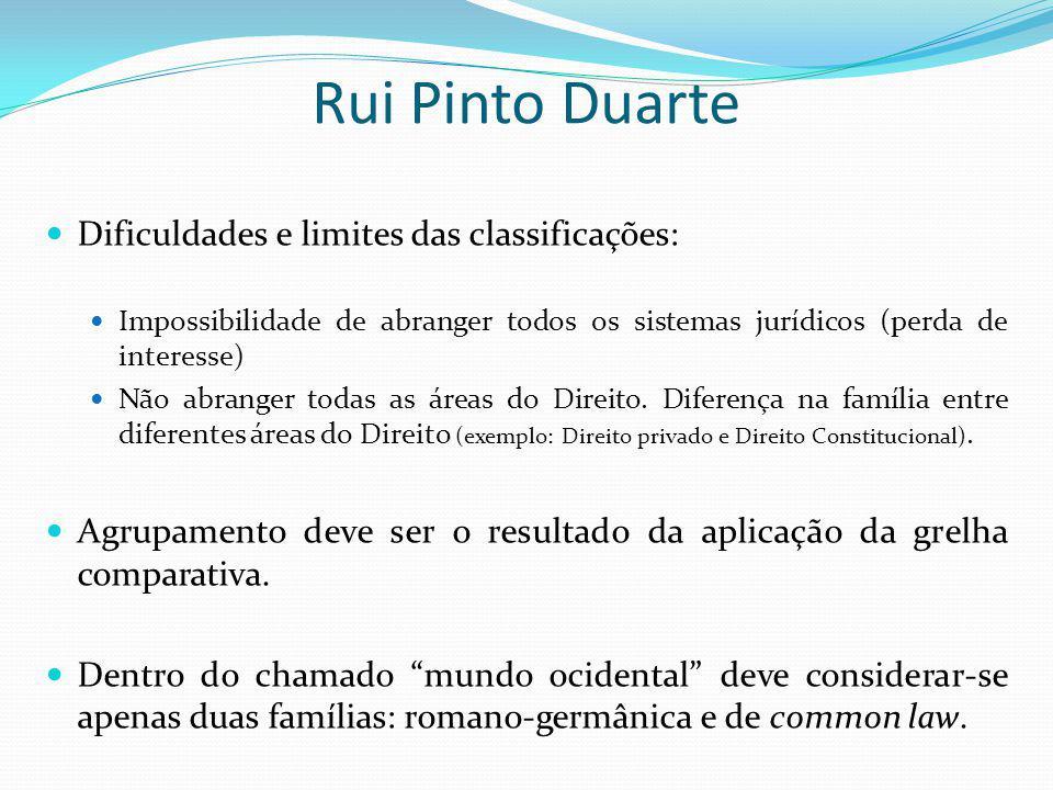 Rui Pinto Duarte Dificuldades e limites das classificações: Impossibilidade de abranger todos os sistemas jurídicos (perda de interesse) Não abranger