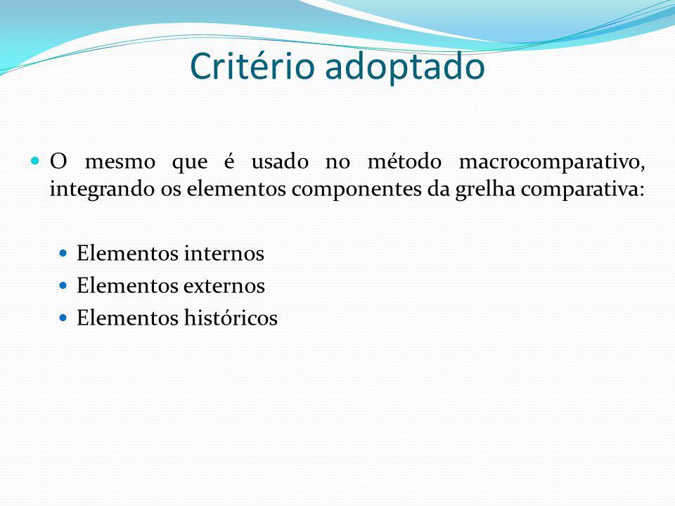 Critério adoptado O mesmo que é usado no método macrocomparativo, integrando os elementos componentes da grelha comparativa: Elementos internos Elemen