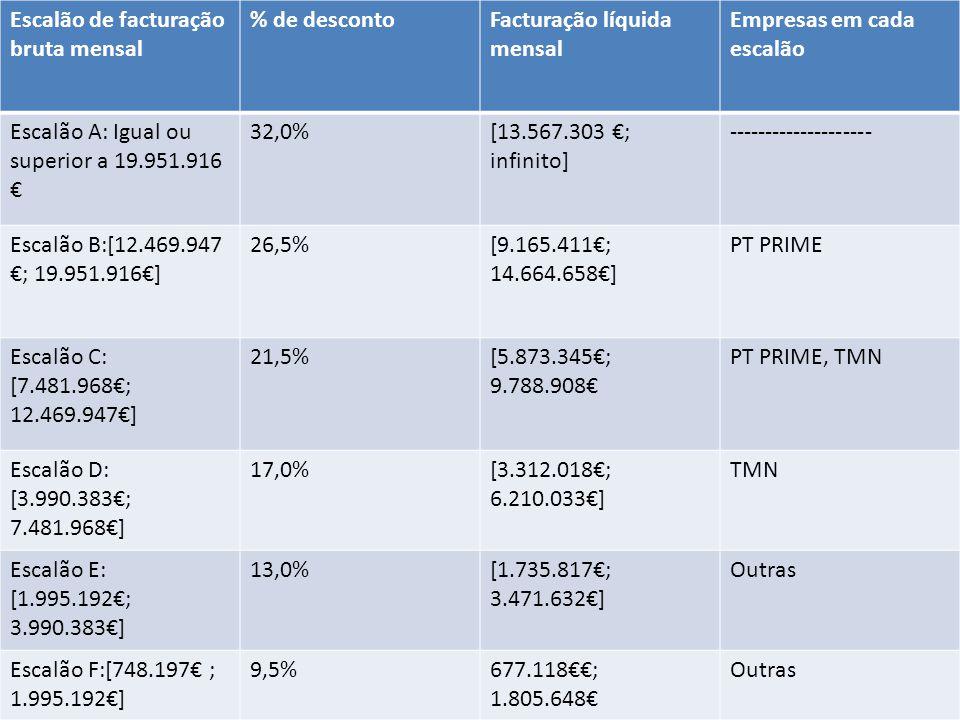 Tarifário em questão Escalão de facturação bruta mensal % de descontoFacturação líquida mensal Empresas em cada escalão Escalão A: Igual ou superior a