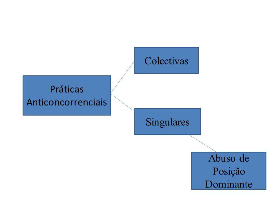 Práticas Anticoncorrenciais Colectivas Singulares Abuso de Posição Dominante