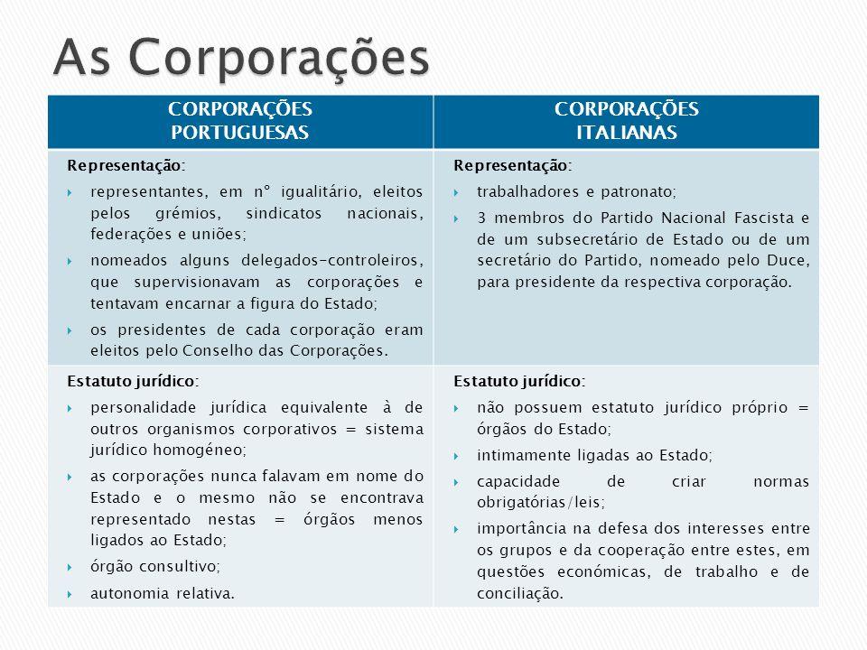 CORPORAÇÕES PORTUGUESAS CORPORAÇÕES ITALIANAS Representação: representantes, em nº igualitário, eleitos pelos grémios, sindicatos nacionais, federaçõe
