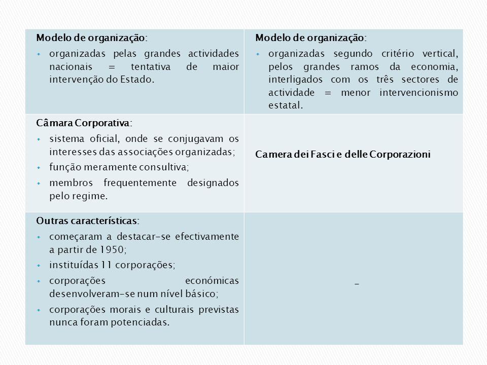 Modelo de organização: organizadas pelas grandes actividades nacionais = tentativa de maior intervenção do Estado. Modelo de organização: organizadas