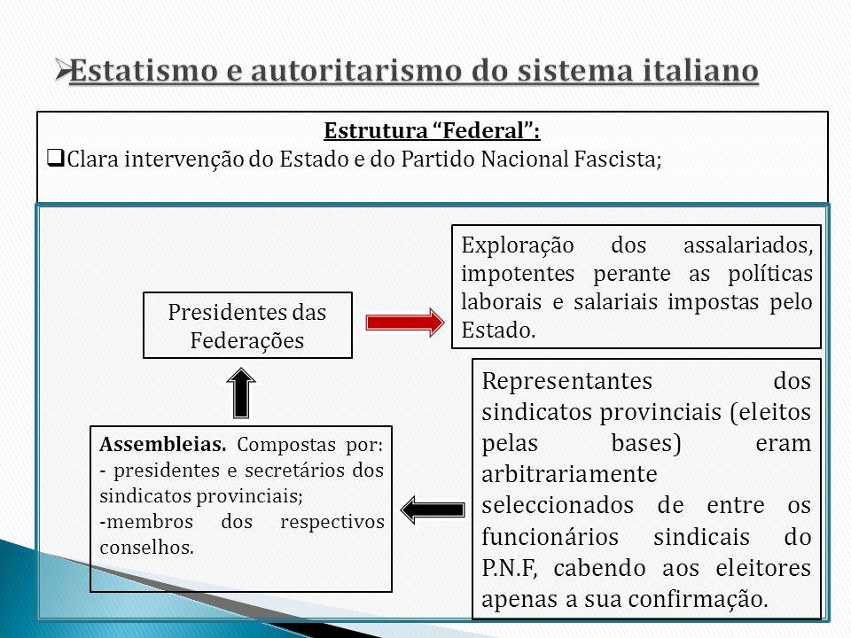 Estrutura Federal: Clara intervenção do Estado e do Partido Nacional Fascista; Assembleias. Compostas por: - presidentes e secretários dos sindicatos