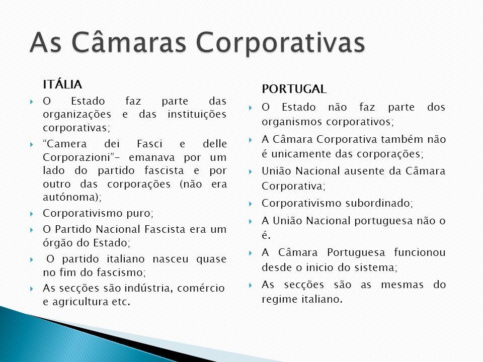 ITÁLIA O Estado faz parte das organizações e das instituições corporativas; Camera dei Fasci e delle Corporazioni- emanava por um lado do partido fasc
