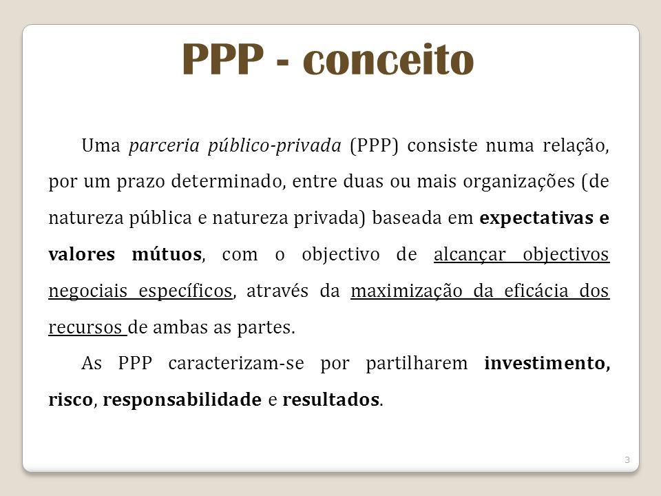 3 PPP - conceito Uma parceria público-privada (PPP) consiste numa relação, por um prazo determinado, entre duas ou mais organizações (de natureza pública e natureza privada) baseada em expectativas e valores mútuos, com o objectivo de alcançar objectivos negociais específicos, através da maximização da eficácia dos recursos de ambas as partes.