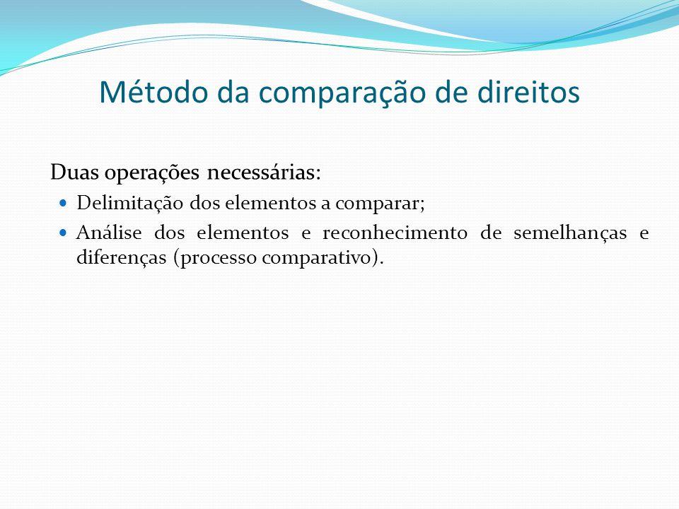Método da comparação de direitos Duas operações necessárias: Delimitação dos elementos a comparar; Análise dos elementos e reconhecimento de semelhanç