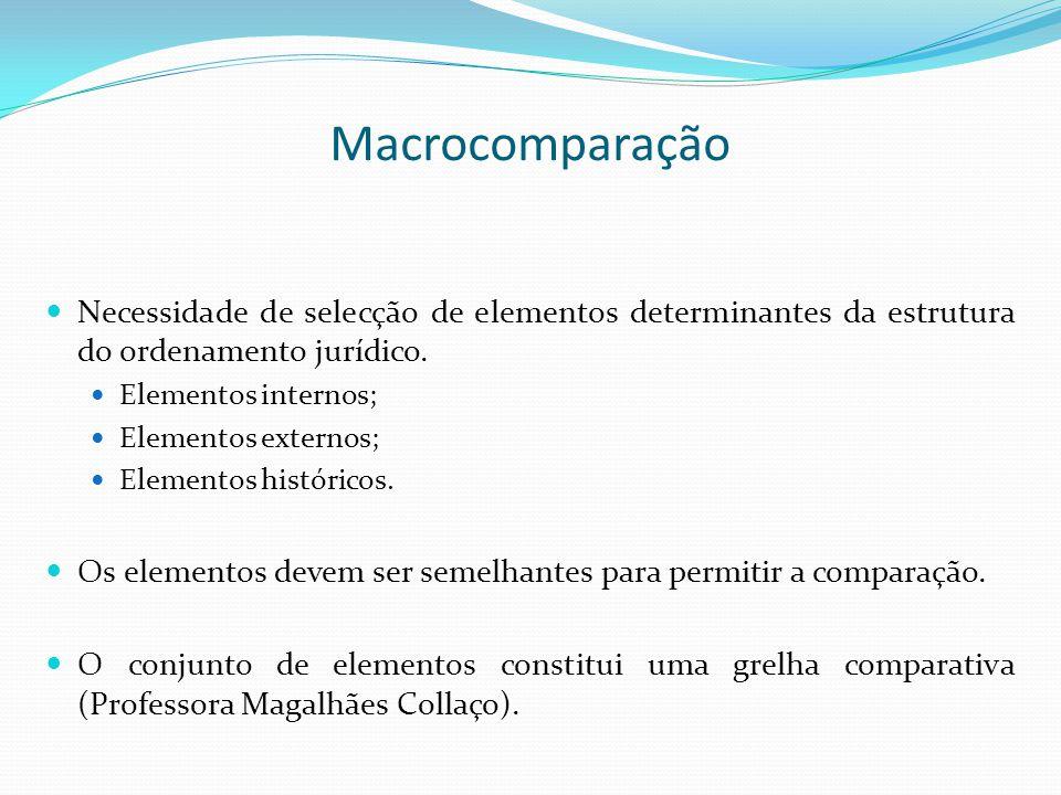 Macrocomparação Necessidade de selecção de elementos determinantes da estrutura do ordenamento jurídico. Elementos internos; Elementos externos; Eleme