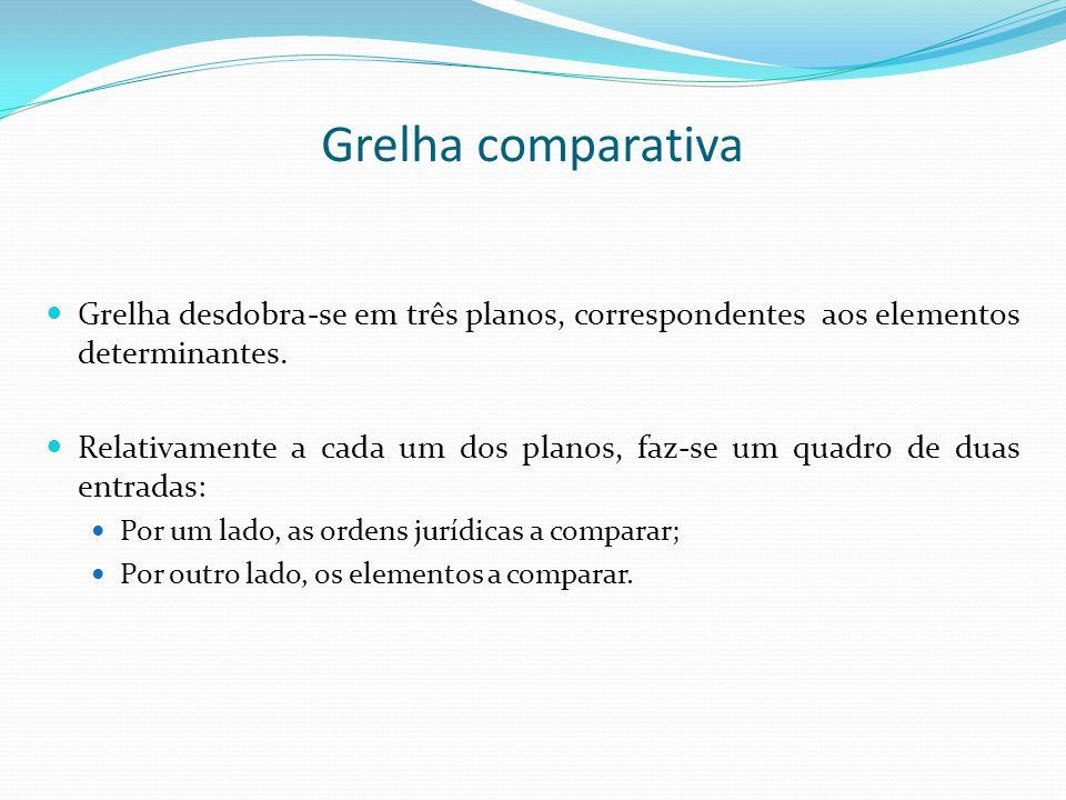 Grelha comparativa Grelha desdobra-se em três planos, correspondentes aos elementos determinantes. Relativamente a cada um dos planos, faz-se um quadr