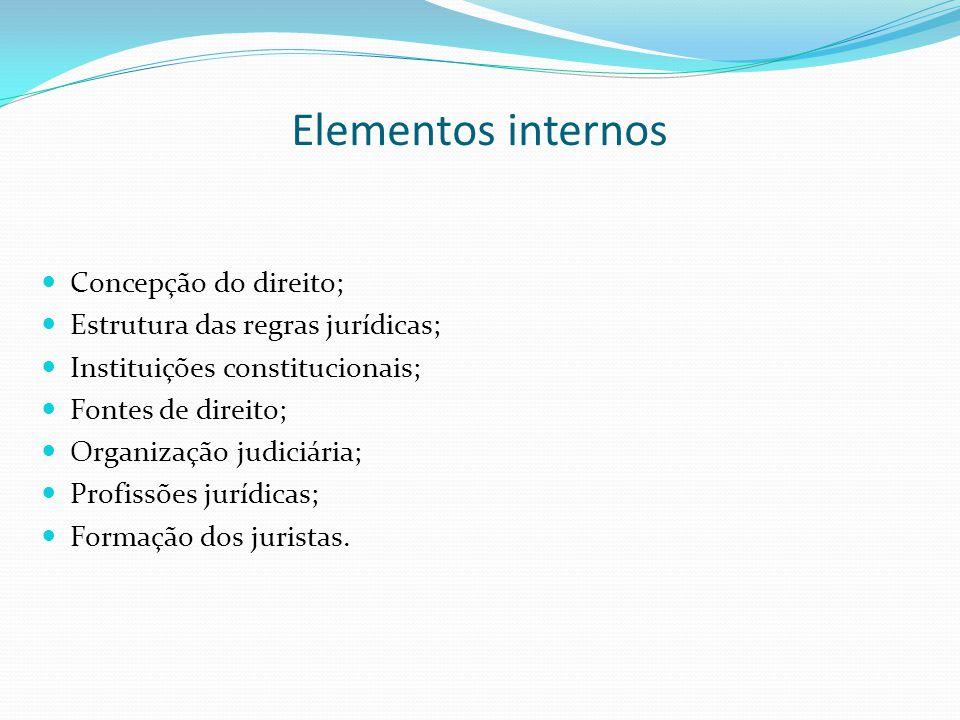 Elementos internos Concepção do direito; Estrutura das regras jurídicas; Instituições constitucionais; Fontes de direito; Organização judiciária; Prof