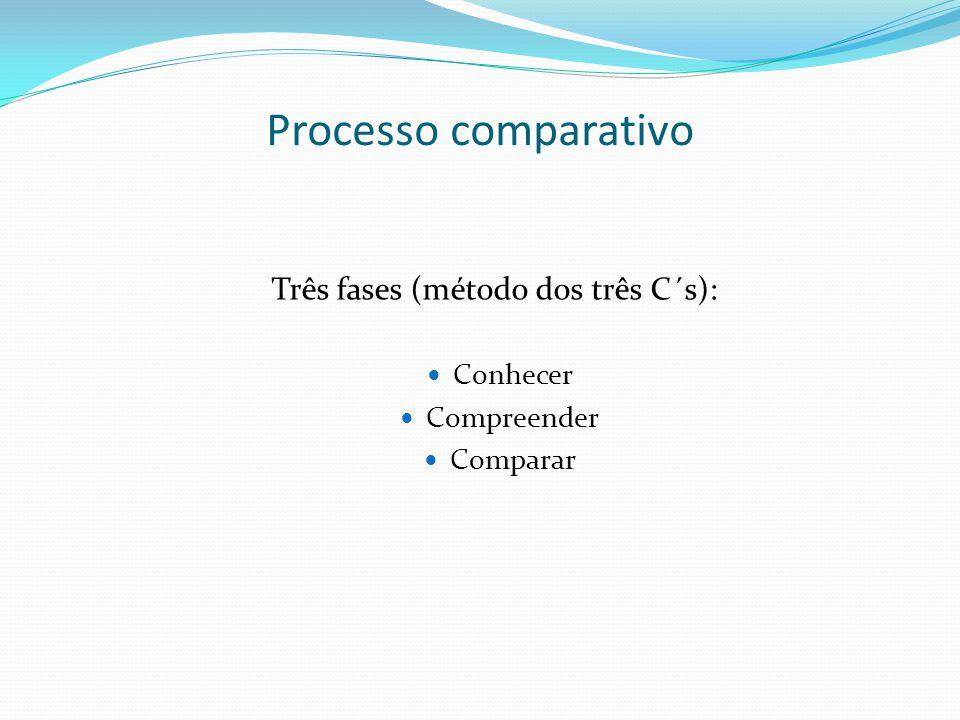 Processo comparativo Três fases (método dos três C´s): Conhecer Compreender Comparar