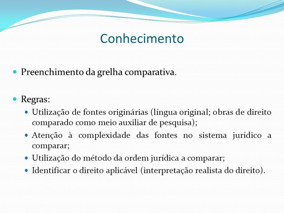 Conhecimento Preenchimento da grelha comparativa. Regras: Utilização de fontes originárias (língua original; obras de direito comparado como meio auxi