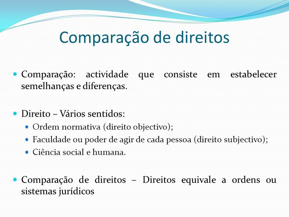 Comparação de direitos Comparação: actividade que consiste em estabelecer semelhanças e diferenças. Direito – Vários sentidos: Ordem normativa (direit