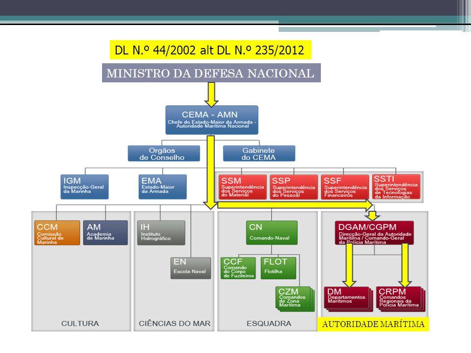 I)C) EVOLUÇÃO DAS AMEAÇAS PÓS 2ª GUERRA - TERRORRISMO (CONVENCIONAIS) ESPIONAGEM SABOTAGEM IMPLOSÃO URSS - CRIME ORGANIZADO CRIME CIBERNÉTICO PÓS 11SET2001 - ALTERAÇÃO QUALITATIVA NOVO TIPO TERRORISMO I)C) As ameaças para o sector marítimo- portuário: crises, conflitos, pirataria e terrorismo