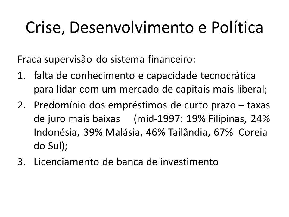 Crise, Desenvolvimento e Política Fraca supervisão do sistema financeiro: 1.falta de conhecimento e capacidade tecnocrática para lidar com um mercado de capitais mais liberal; 2.Predomínio dos empréstimos de curto prazo – taxas de juro mais baixas (mid-1997: 19% Filipinas, 24% Indonésia, 39% Malásia, 46% Tailândia, 67% Coreia do Sul); 3.Licenciamento de banca de investimento