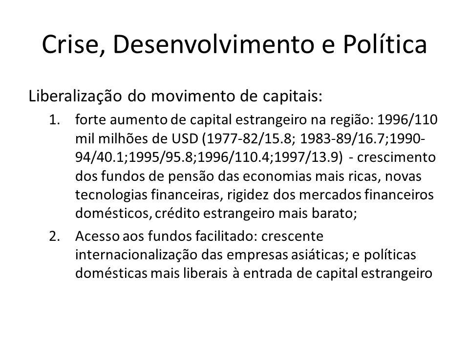 Crise, Desenvolvimento e Política Liberalização do movimento de capitais: 1.forte aumento de capital estrangeiro na região: 1996/110 mil milhões de USD (1977-82/15.8; 1983-89/16.7;1990- 94/40.1;1995/95.8;1996/110.4;1997/13.9) - crescimento dos fundos de pensão das economias mais ricas, novas tecnologias financeiras, rigidez dos mercados financeiros domésticos, crédito estrangeiro mais barato; 2.Acesso aos fundos facilitado: crescente internacionalização das empresas asiáticas; e políticas domésticas mais liberais à entrada de capital estrangeiro