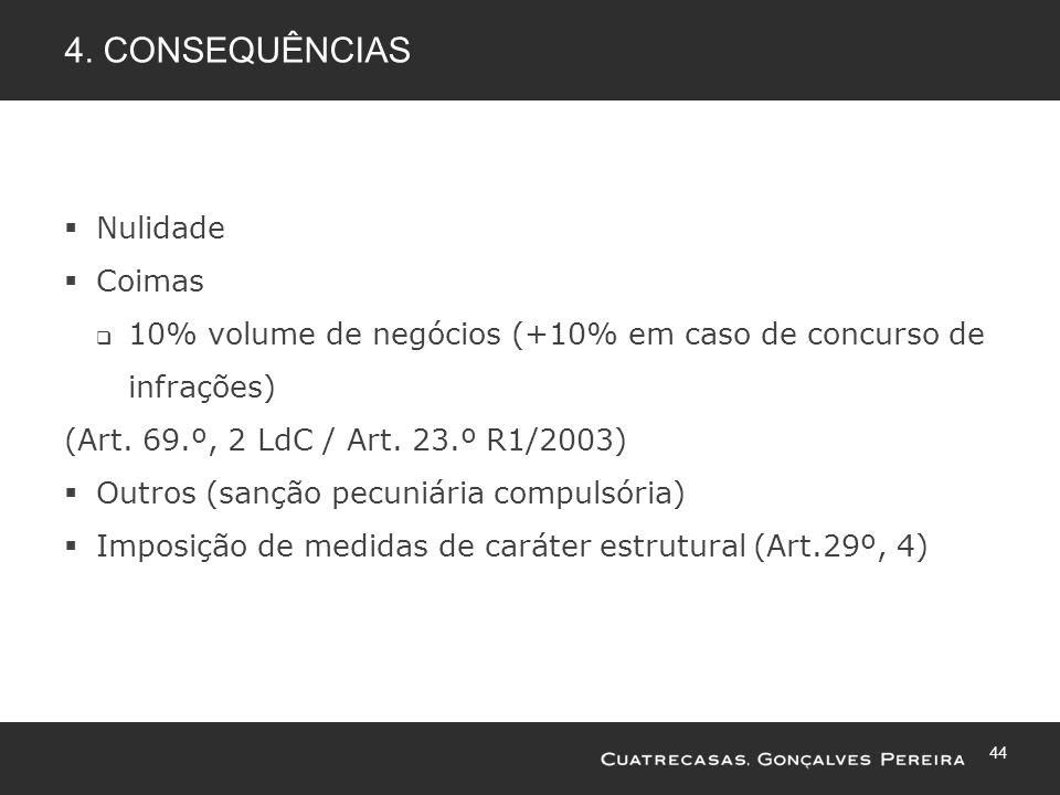 44 4. CONSEQUÊNCIAS Nulidade Coimas 10% volume de negócios (+10% em caso de concurso de infrações) (Art. 69.º, 2 LdC / Art. 23.º R1/2003) Outros (sanç