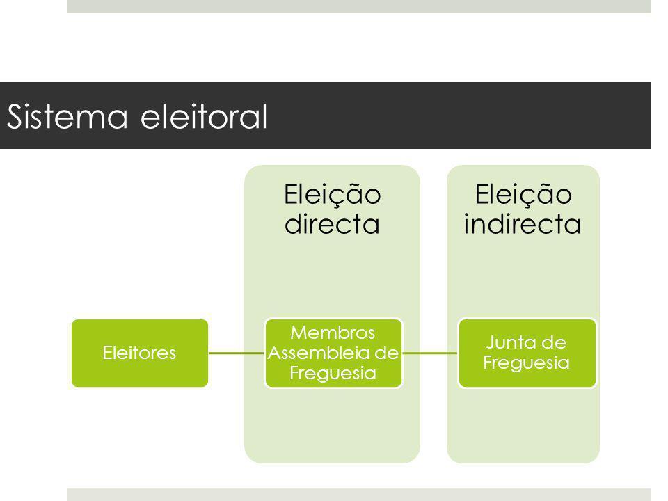 Sistema eleitoral