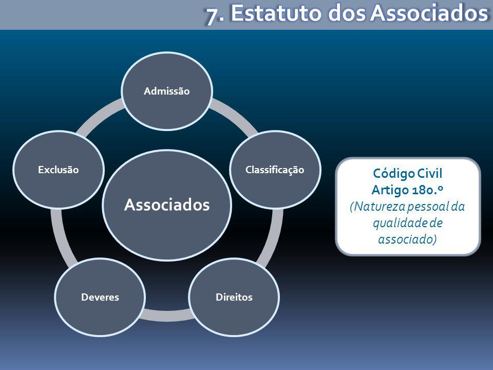 Associados AdmissãoClassificaçãoDireitosDeveresExclusão Código Civil Artigo 180.º (Natureza pessoal da qualidade de associado)