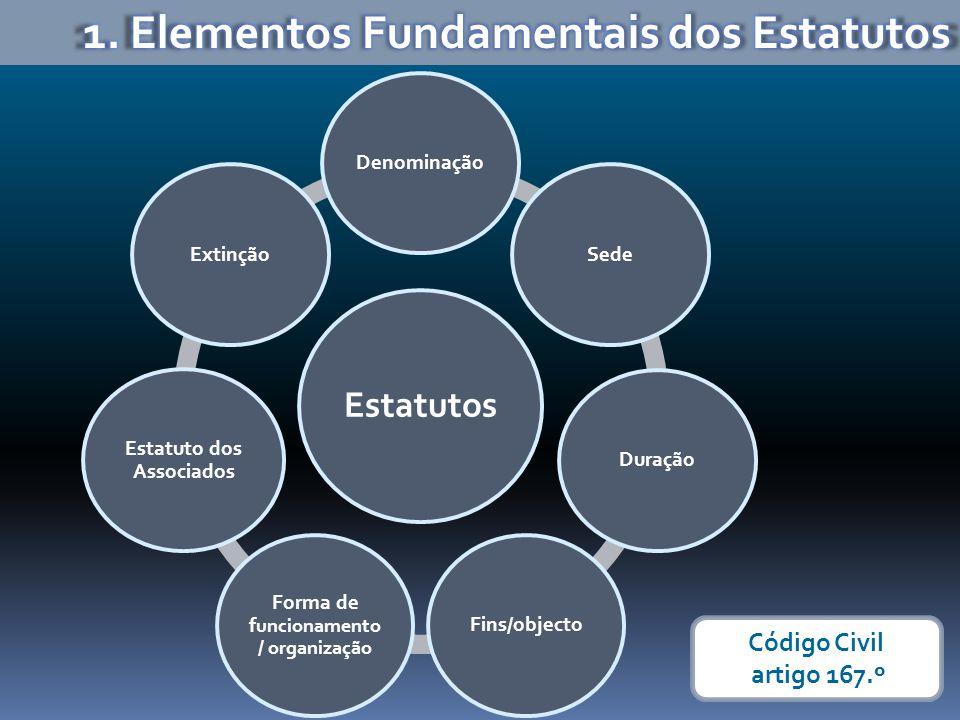 Estatutos DenominaçãoSedeDuraçãoFins/objecto Forma de f uncionamento / organização Estatuto dos Associados Extinção Código Civil artigo 167.º