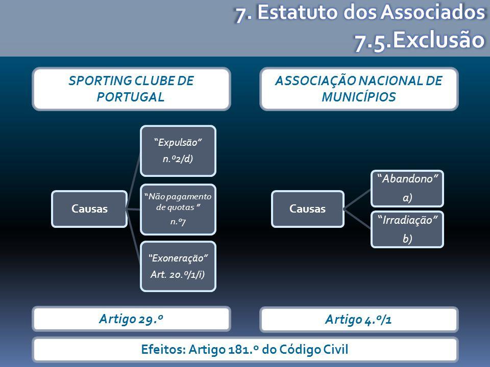 SPORTING CLUBE DE PORTUGAL ASSOCIAÇÃO NACIONAL DE MUNICÍPIOS Causas Abandono a) Irradiação b) Artigo 4.º/1 Artigo 29.º Causas Expulsão n.º2/d) Não pagamento de quotas n.º7 Exoneração Art.
