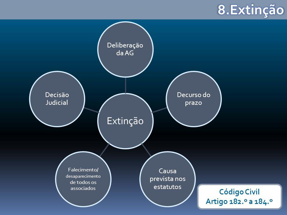Extinção Deliberação da AG Decurso do prazo Causa prevista nos estatutos Falecimento/ desaparecimento de todos os associados Decisão Judicial Código C