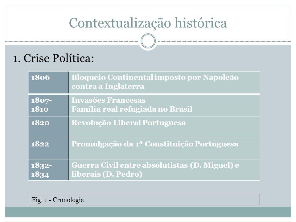 Contextualização histórica 1. Crise Política: 1806Bloqueio Continental imposto por Napoleão contra a Inglaterra 1807- 1810 Invasões Francesas Família
