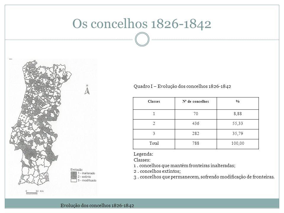 Os concelhos 1826-1842 Quadro I – Evolução dos concelhos 1826-1842 ClassesNº de concelhos% 1708,88 243655,33 328235,79 Total788100,00 Legenda: Classes