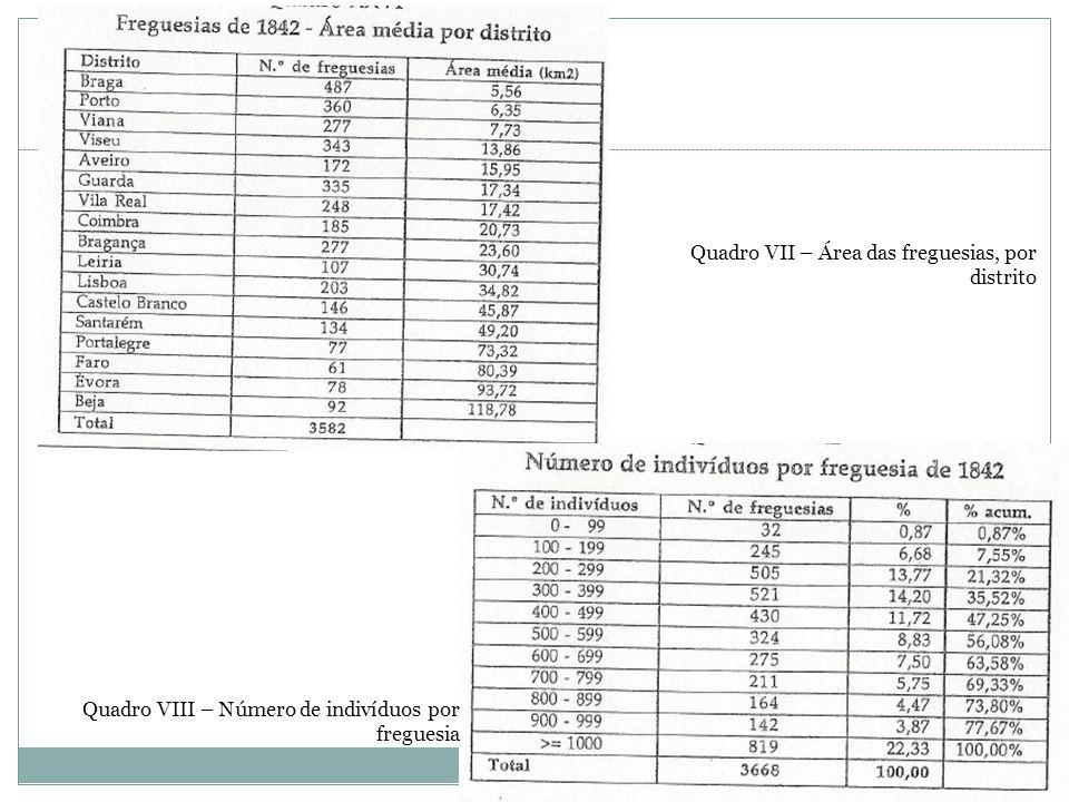 Quadro VII – Área das freguesias, por distrito Quadro VIII – Número de indivíduos por freguesia