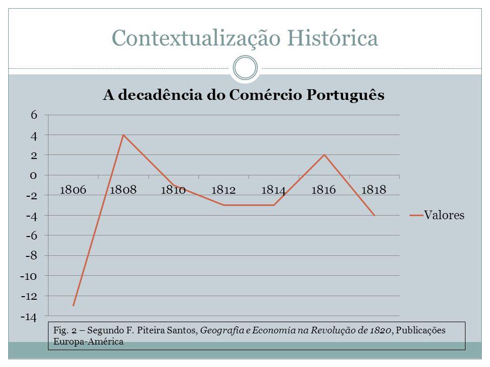 Contextualização Histórica Fig. 2 – Segundo F. Piteira Santos, Geografia e Economia na Revolução de 1820, Publicações Europa-América