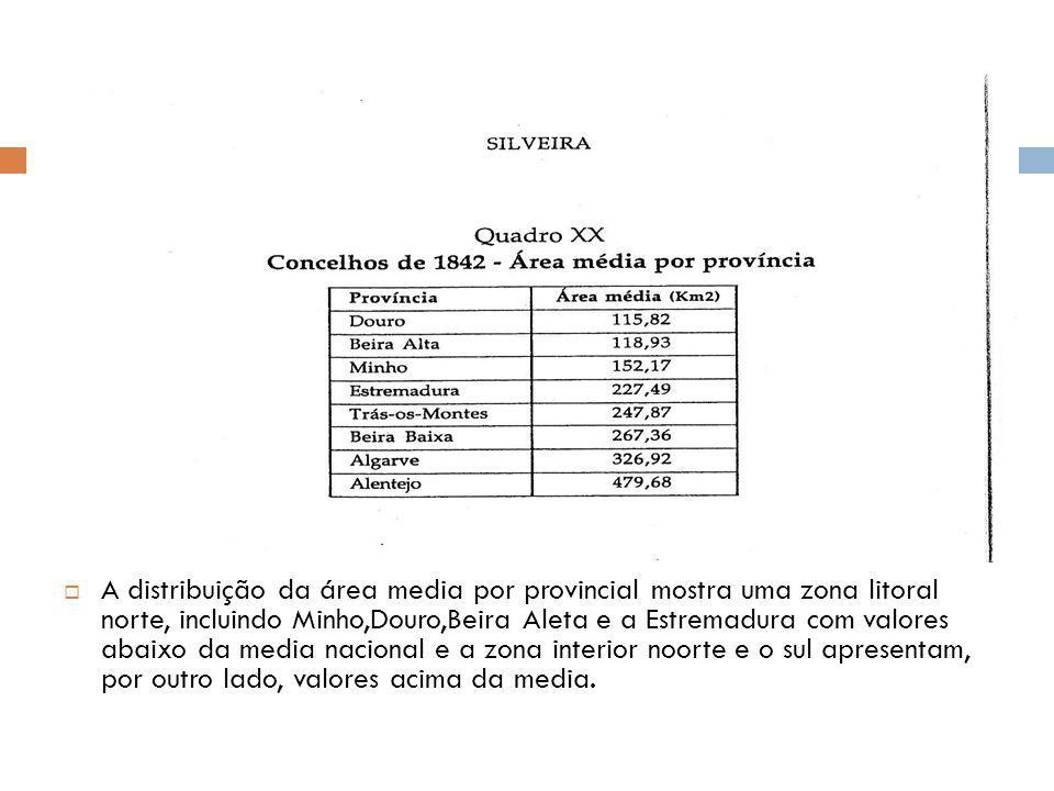 A distribuição da área media por provincial mostra uma zona litoral norte, incluindo Minho,Douro,Beira Aleta e a Estremadura com valores abaixo da med