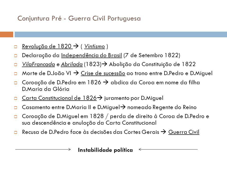 Conjuntura Pré - Guerra Civil Portuguesa Revolução de 1820 ( Vintismo ) Declaração da Independência do Brasil (7 de Setembro 1822) VilaFrancada e Abri