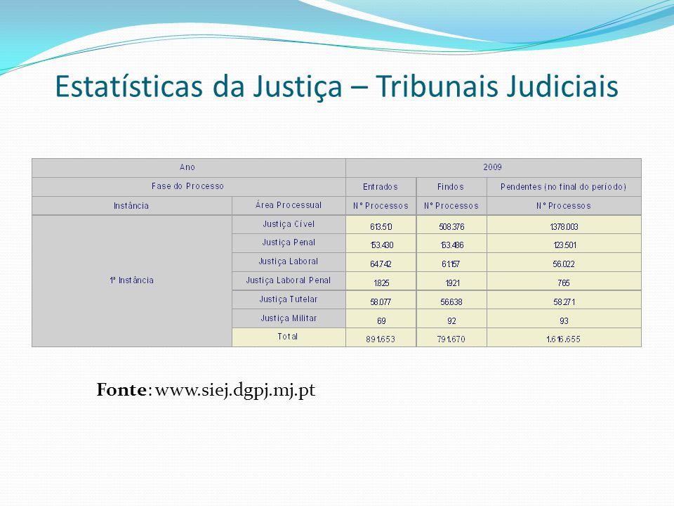 Estatísticas da Justiça – Tribunais Judiciais Fonte: www.siej.dgpj.mj.pt