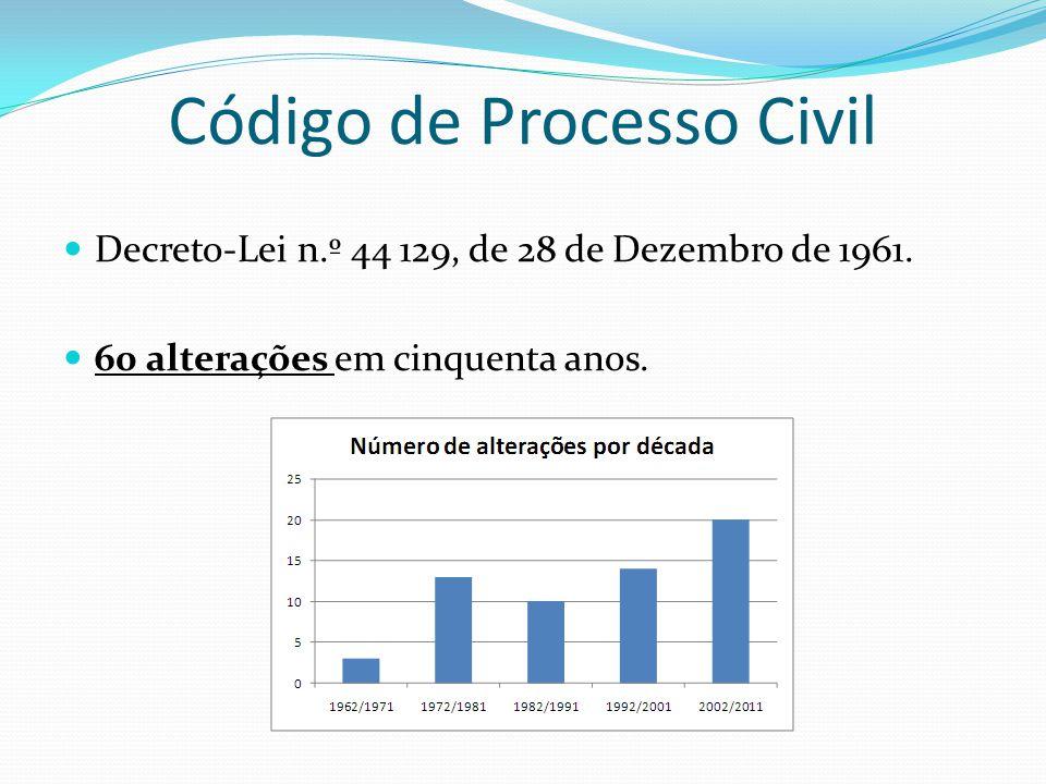 Código de Processo Civil Decreto-Lei n.º 44 129, de 28 de Dezembro de 1961. 60 alterações em cinquenta anos.