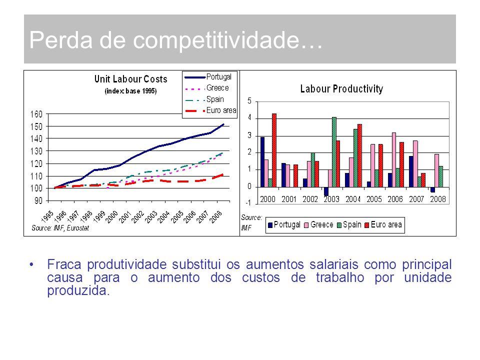 Perda de competitividade… Fraca produtividade substitui os aumentos salariais como principal causa para o aumento dos custos de trabalho por unidade produzida.