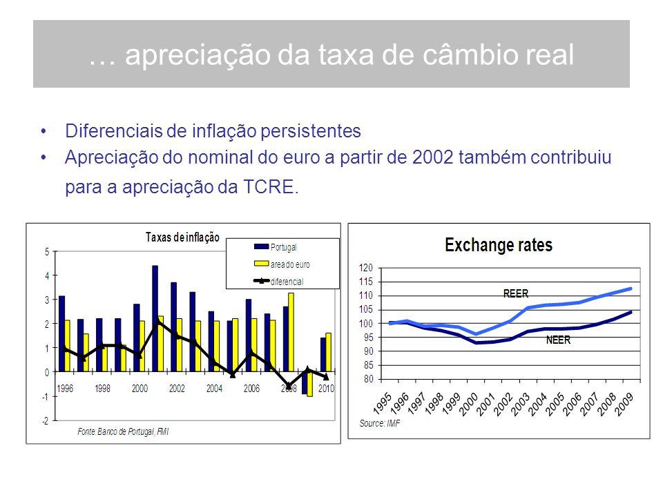 … apreciação da taxa de câmbio real Diferenciais de inflação persistentes Apreciação do nominal do euro a partir de 2002 também contribuiu para a apreciação da TCRE.