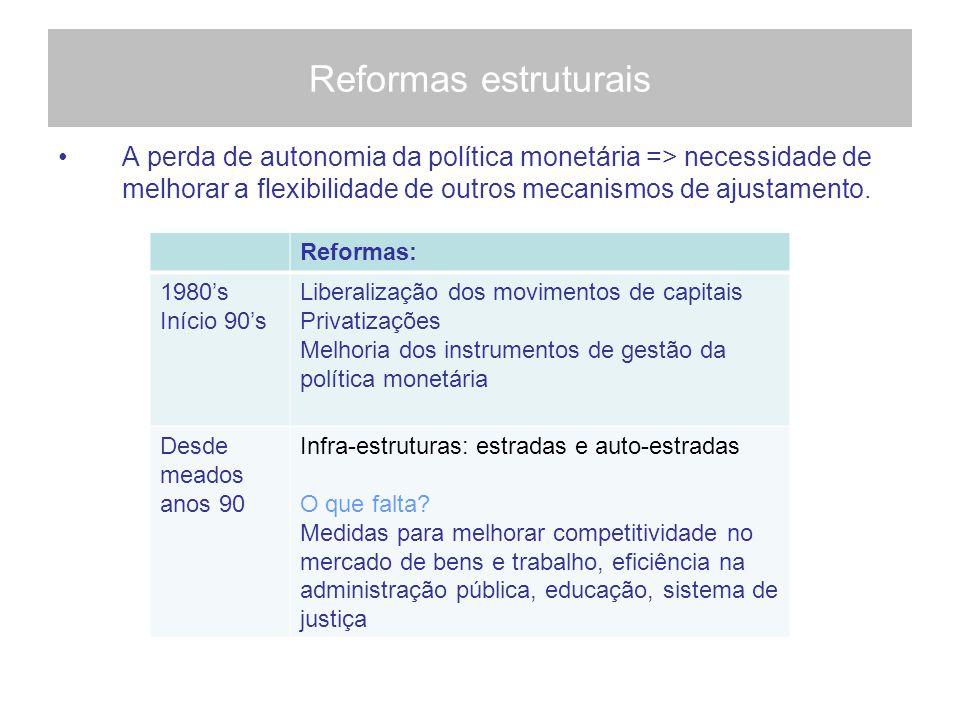 Reformas estruturais A perda de autonomia da política monetária => necessidade de melhorar a flexibilidade de outros mecanismos de ajustamento.