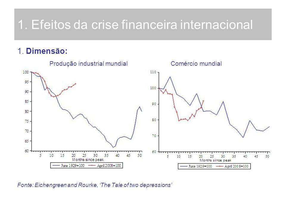 1. Efeitos da crise financeira internacional 1. Dimensão: Produção industrial mundial Comércio mundial Fonte: Eichengreen and Rourke, The Tale of two