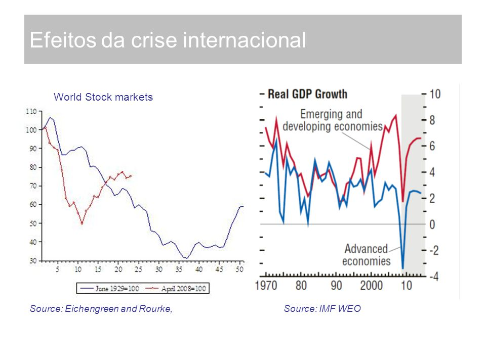Efeitos da crise internacional World Stock markets Source: Eichengreen and Rourke, Source: IMF WEO