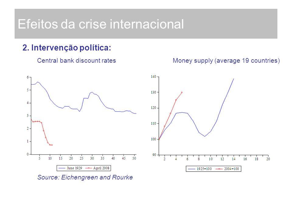 Efeitos da crise internacional 2. Intervenção política: Central bank discount rates Money supply (average 19 countries) Source: Eichengreen and Rourke
