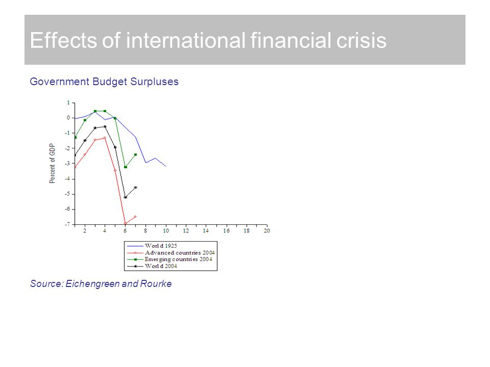 Effects of international financial crisis Government Budget Surpluses Source: Eichengreen and Rourke