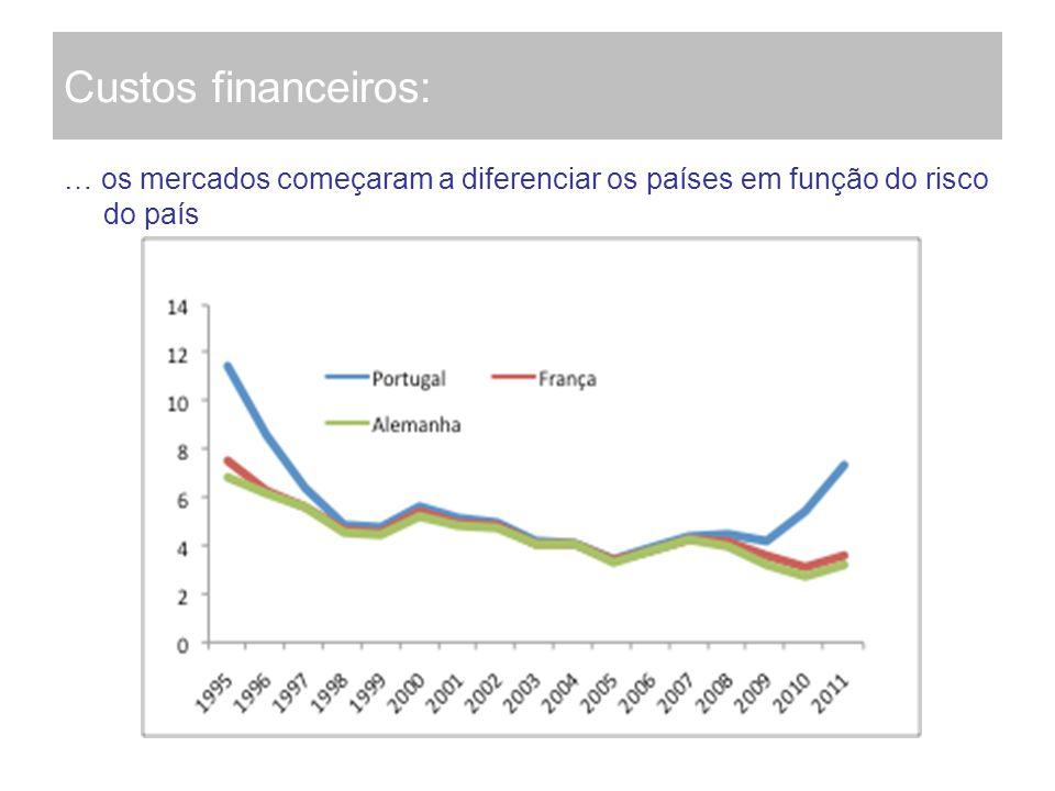Custos financeiros: … os mercados começaram a diferenciar os países em função do risco do país